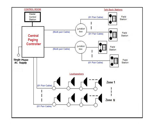 plant communication system  industrial paging system